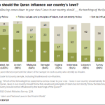 The Divide Over Islam and National Laws in the Muslim World