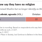 The share of Americans who leave Islam is offset by those who become Muslim
