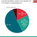 51% of Churchgoers Don't Know of the Great Commission